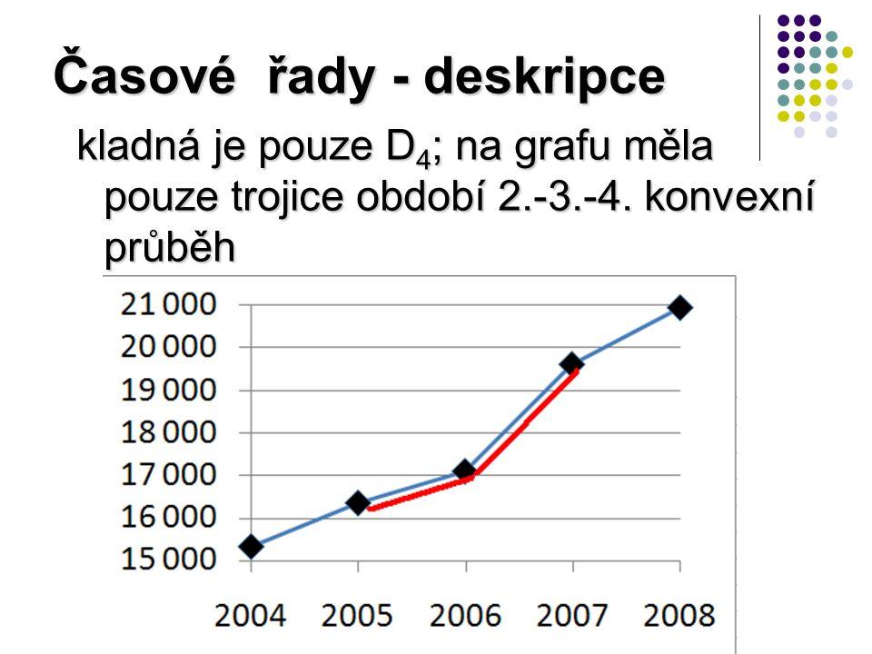 Časové řady - deskripce kladná je pouze D 4 ; na grafu měla pouze trojice období 2.-3.-4.