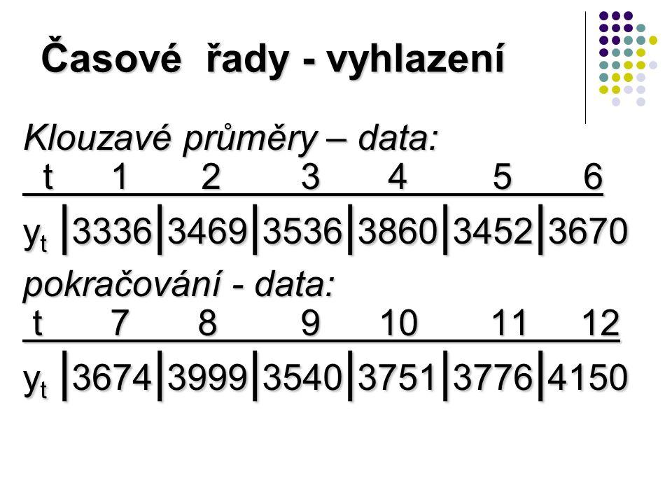 Časové řady - vyhlazení Klouzavé průměry – data: t 1 2 3 4 5 6 t 1 2 3 4 5 6 y t | 3336 | 3469 | 3536 | 3860 | 3452 | 3670 pokračování - data: t 7 8 9 10 11 12 t 7 8 9 10 11 12 y t | 3674 | 3999 | 3540 | 3751 | 3776 | 4150