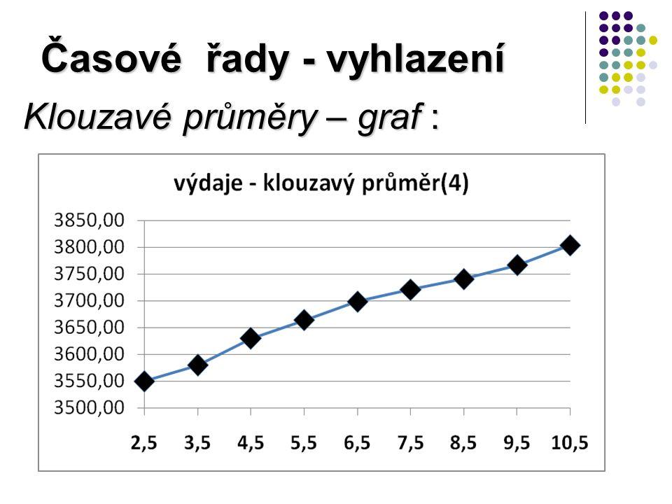 Časové řady - vyhlazení Klouzavé průměry – graf :
