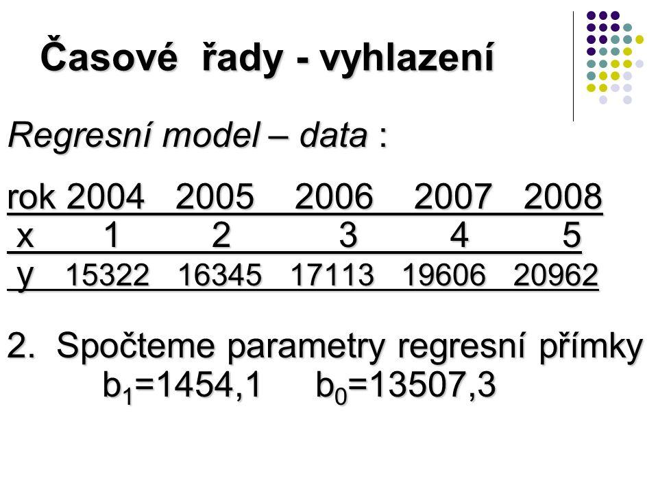 Časové řady - vyhlazení Regresní model – data : rok 2004 2005 2006 2007 2008 x 1 2 3 4 5 x 1 2 3 4 5 y 15322 16345 17113 19606 20962 y 15322 16345 17113 19606 20962 2.