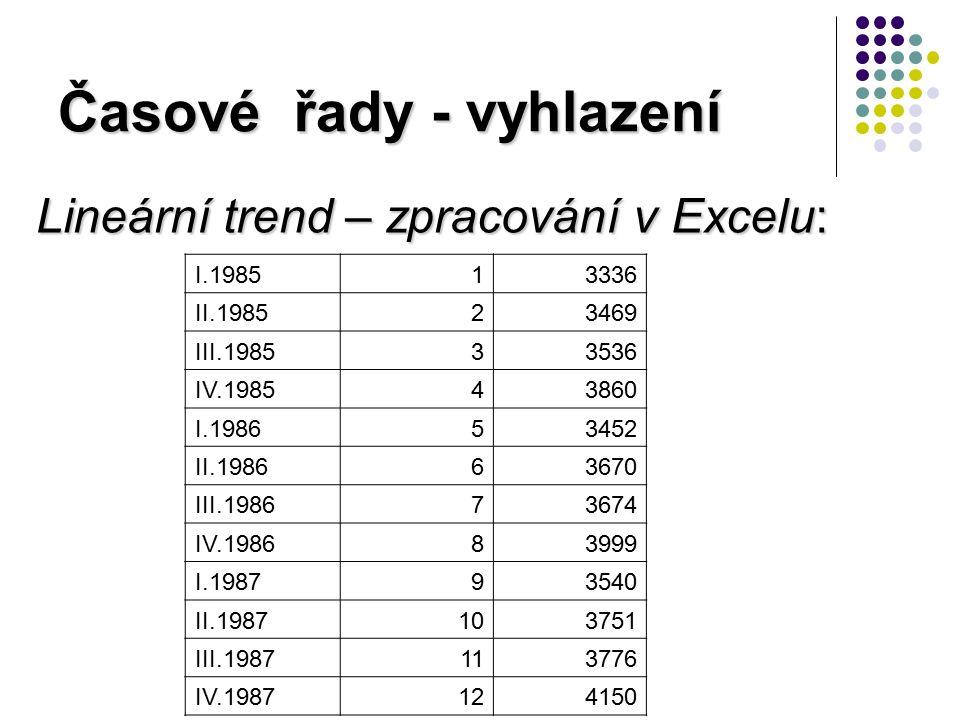 Časové řady - vyhlazení Lineární trend – zpracování v Excelu: I.198513336 II.198523469 III.198533536 IV.198543860 I.198653452 II.198663670 III.198673674 IV.198683999 I.198793540 II.1987103751 III.1987113776 IV.1987124150