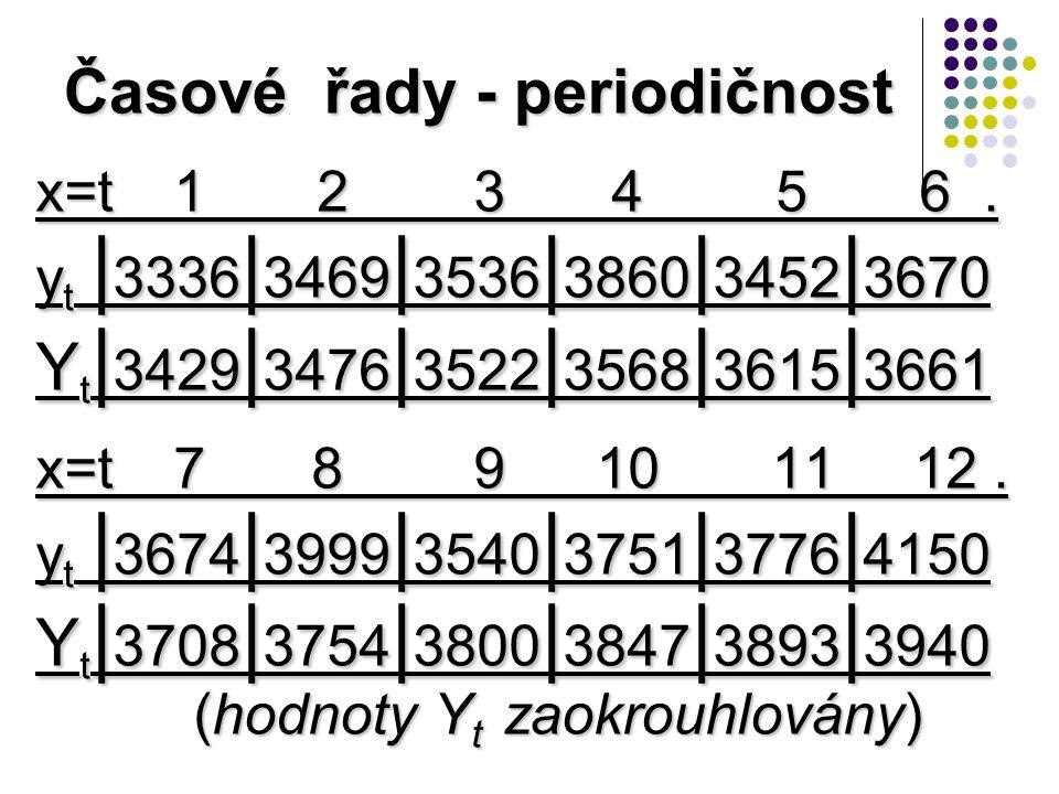 Časové řady - periodičnost x=t 1 2 3 4 5 6.