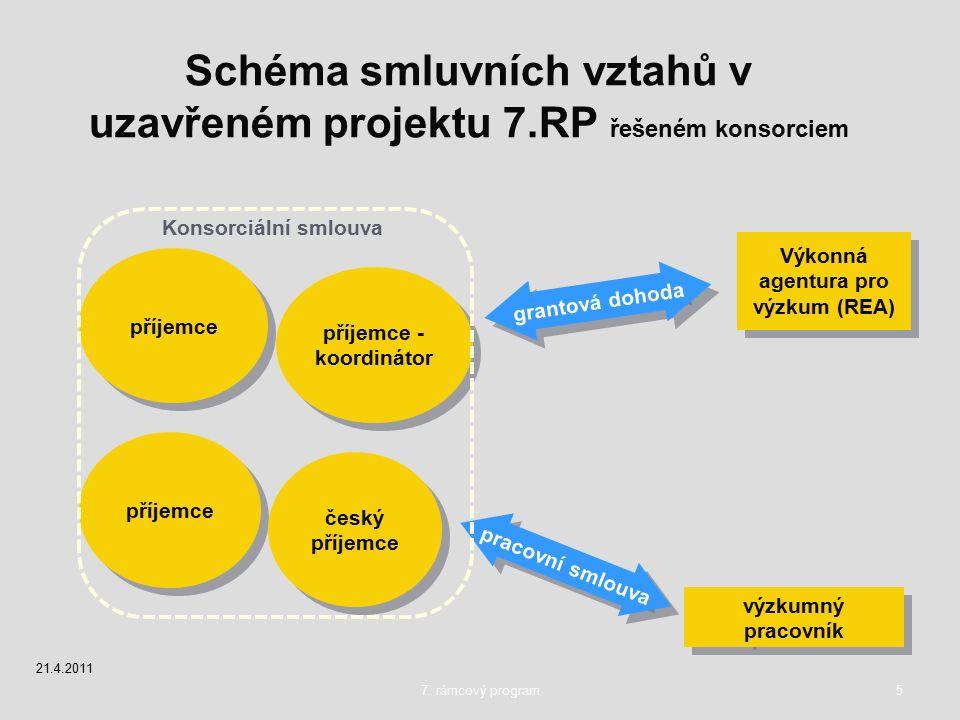 7. rámcový program5 Schéma smluvních vztahů v uzavřeném projektu 7.RP řešeném konsorciem Výkonná agentura pro výzkum (REA) výzkumný pracovník grantová