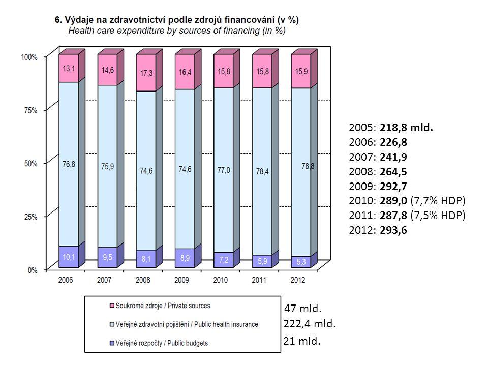 2005: 218,8 mld.