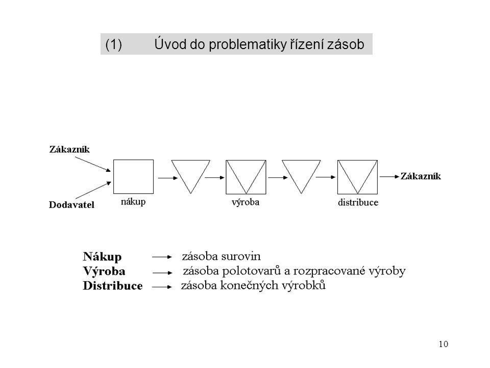 10 (1)Úvod do problematiky řízení zásob