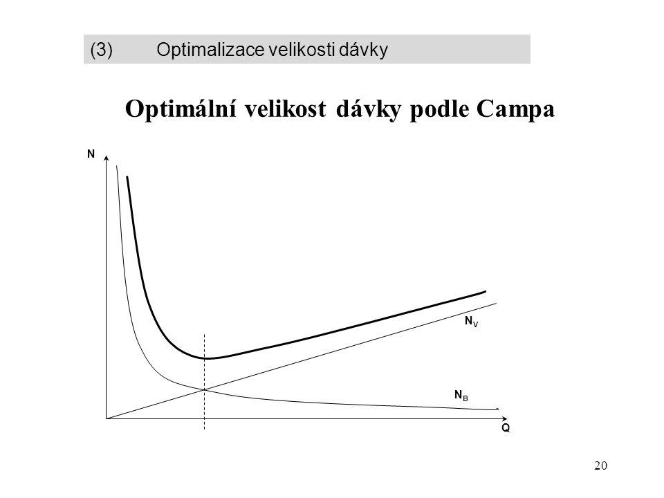 20 Optimální velikost dávky podle Campa (3) Optimalizace velikosti dávky Q N NVNV NBNB