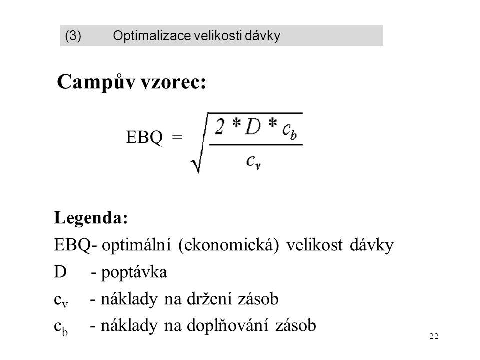 22  Campův vzorec:  EBQ =  Legenda:  EBQ- optimální (ekonomická) velikost dávky  D - poptávka  c v - náklady na držení zásob  c b - náklady na doplňování zásob (3) Optimalizace velikosti dávky