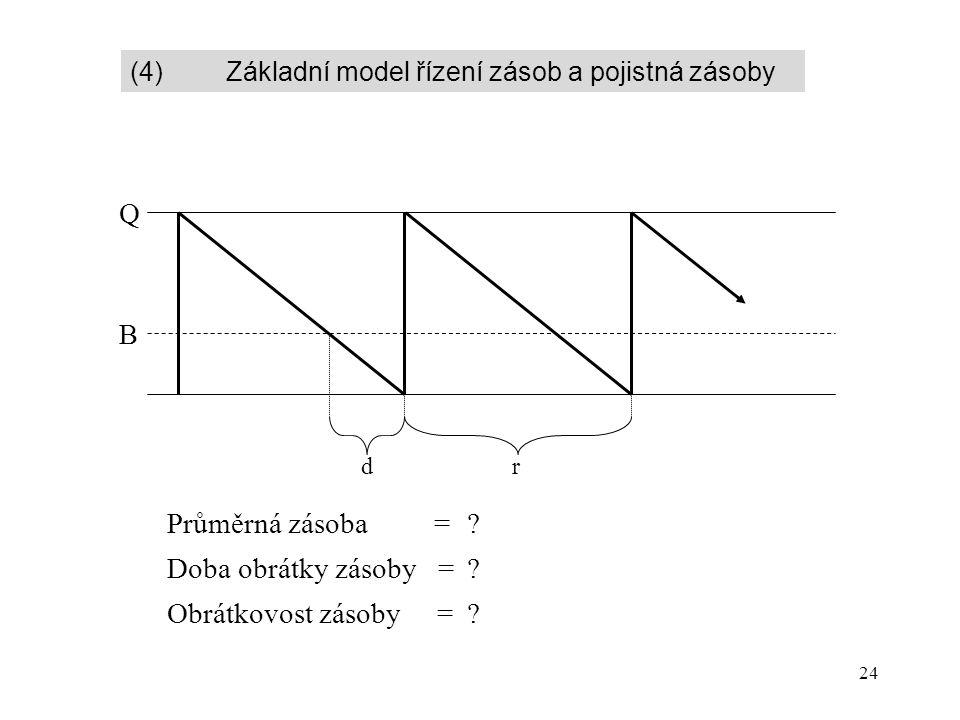 24 B Q d Průměrná zásoba = Doba obrátky zásoby = Obrátkovost zásoby = r ? ? ? (4) Základní model řízení zásob a pojistná zásoby