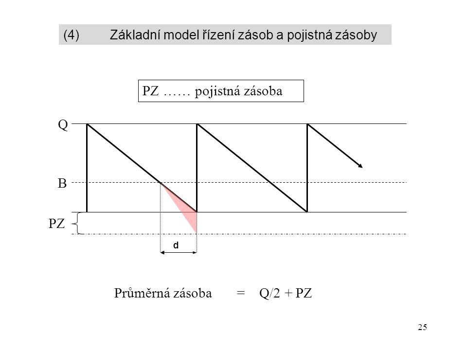 25 B Q PZ PZ …… pojistná zásoba d Průměrná zásoba = Q/2 + PZ (4) Základní model řízení zásob a pojistná zásoby