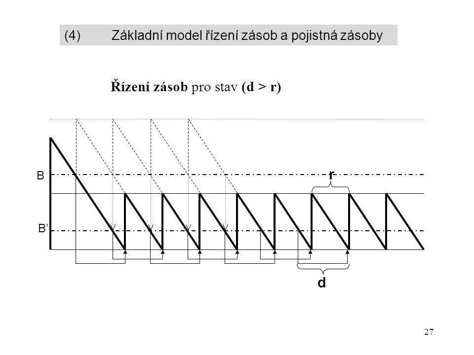 27 Řízení zásob pro stav (d > r) B B'B' d r (4) Základní model řízení zásob a pojistná zásoby