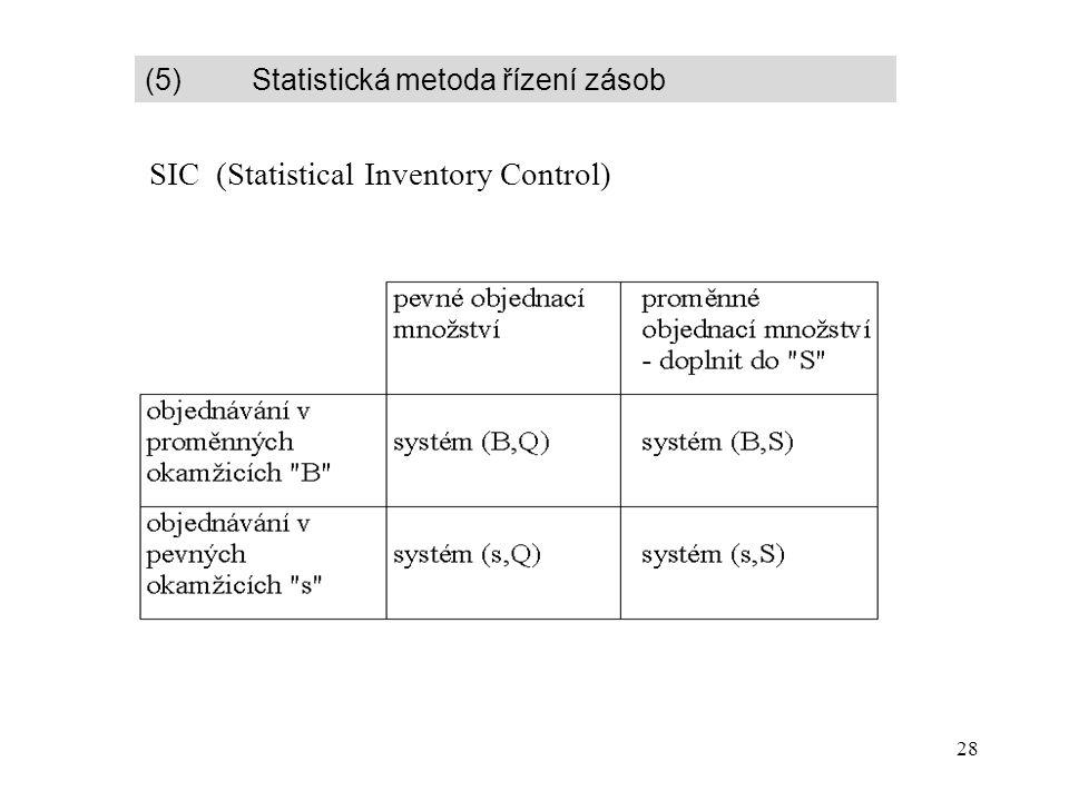 28 (5) Statistická metoda řízení zásob SIC (Statistical Inventory Control)