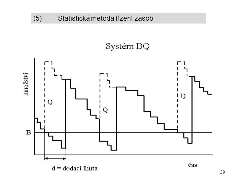 29 (5) Statistická metoda řízení zásob