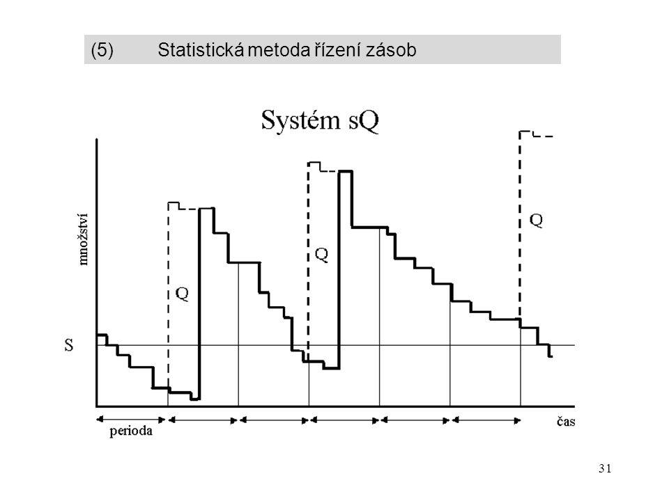 31 (5) Statistická metoda řízení zásob