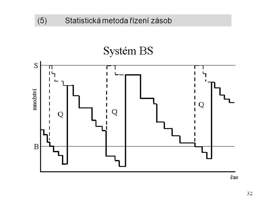 32 (5) Statistická metoda řízení zásob