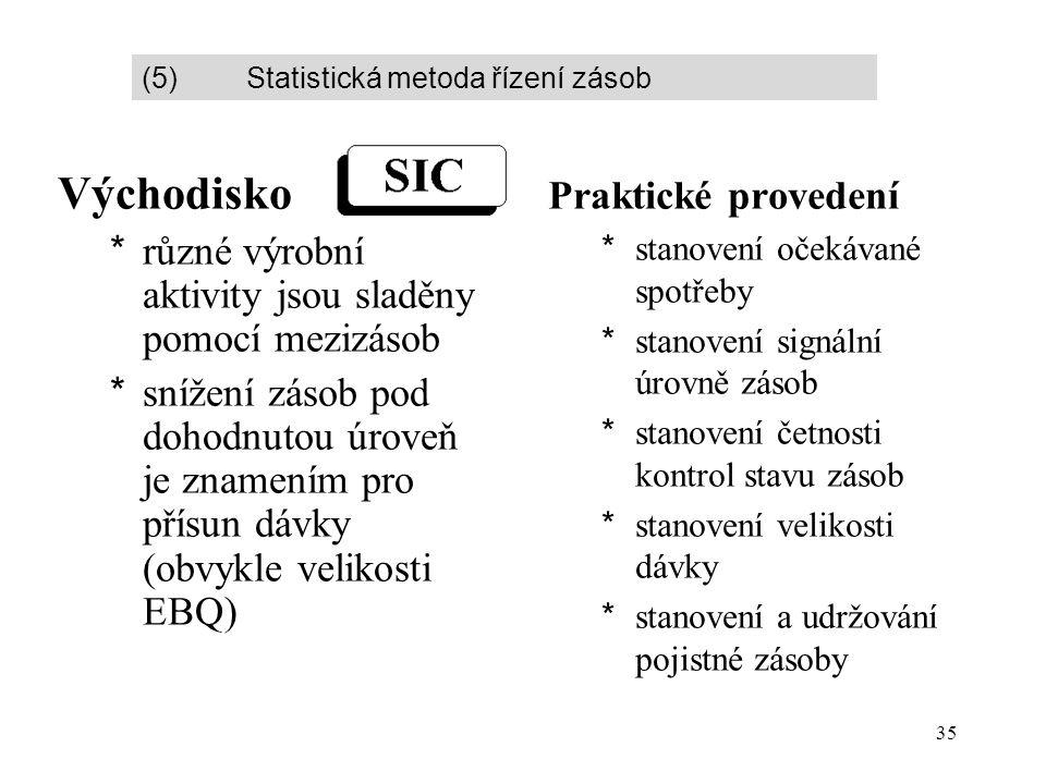 35 Východisko *různé výrobní aktivity jsou sladěny pomocí mezizásob *snížení zásob pod dohodnutou úroveň je znamením pro přísun dávky (obvykle velikosti EBQ) Praktické provedení *stanovení očekávané spotřeby *stanovení signální úrovně zásob *stanovení četnosti kontrol stavu zásob *stanovení velikosti dávky *stanovení a udržování pojistné zásoby (5) Statistická metoda řízení zásob
