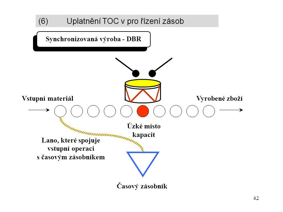 42 Synchronizovaná výroba - DBR Vstupní materiálVyrobené zboží Časový zásobník Úzké místo kapacit Lano, které spojuje vstupní operaci s časovým zásobníkem (6) Uplatnění TOC v pro řízení zásob