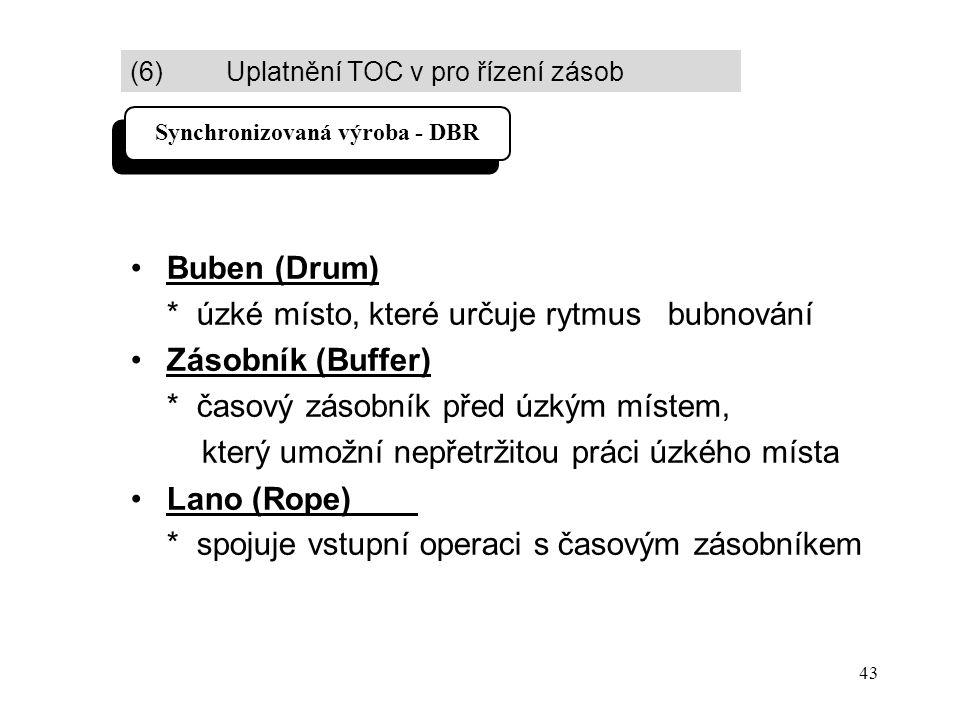 43 Buben (Drum) * úzké místo, které určuje rytmus bubnování Zásobník (Buffer) * časový zásobník před úzkým místem, který umožní nepřetržitou práci úzkého místa Lano (Rope) * spojuje vstupní operaci s časovým zásobníkem Synchronizovaná výroba - DBR (6) Uplatnění TOC v pro řízení zásob