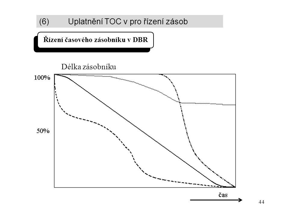 44 Délka zásobníku Řízení časového zásobníku v DBR (6) Uplatnění TOC v pro řízení zásob