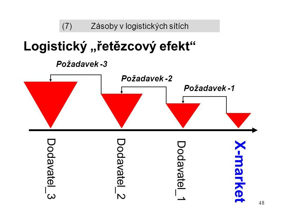 """48 Logistický """"řetězcový efekt Požadavek -1 Požadavek -2 Požadavek -3 Dodavatel_1 Dodavatel_2Dodavatel_3 X-market (7)Zásoby v logistických sítích"""