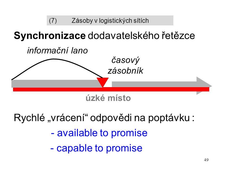 """49 Synchronizace dodavatelského řetězce úzké místo informační lano Rychlé """"vrácení odpovědi na poptávku : - available to promise - capable to promise časový zásobník (7)Zásoby v logistických sítích"""