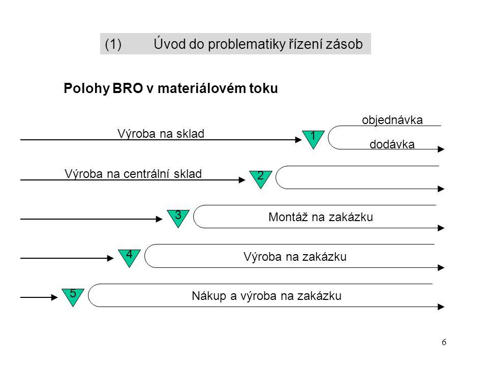 6 Polohy BRO v materiálovém toku Výroba na sklad objednávka dodávka 1 Výroba na centrální sklad 2 3 Montáž na zakázku 4 Výroba na zakázku 5 Nákup a výroba na zakázku (1)Úvod do problematiky řízení zásob