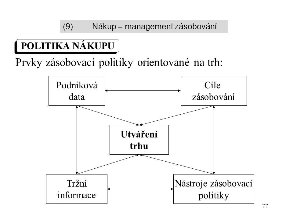 77 Prvky zásobovací politiky orientované na trh: Podniková data Cíle zásobování Utváření trhu Tržní informace Nástroje zásobovací politiky (9)Nákup –