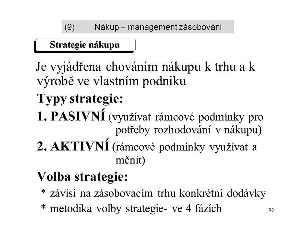 82 Je vyjádřena chováním nákupu k trhu a k výrobě ve vlastním podniku Typy strategie: 1. PASIVNÍ (využívat rámcové podmínky pro potřeby rozhodování v