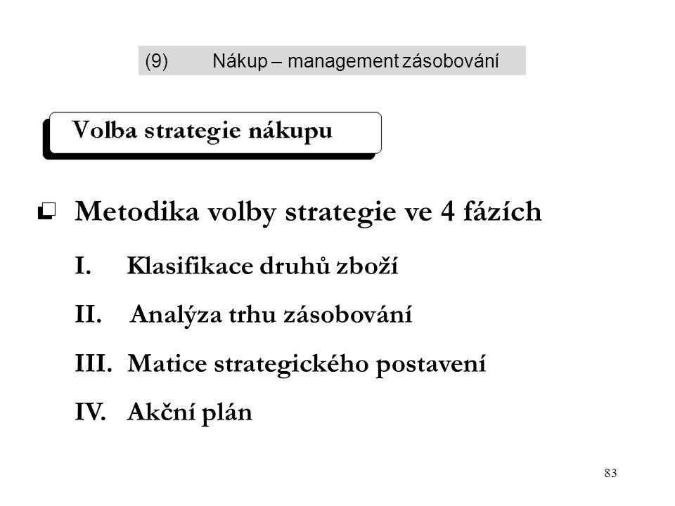 83 Metodika volby strategie ve 4 fázích I. Klasifikace druhů zboží II. Analýza trhu zásobování III. Matice strategického postavení IV. Akční plán (9)N