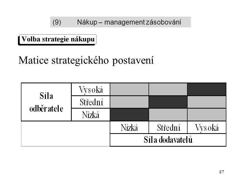 87 Matice strategického postavení (9)Nákup – management zásobování