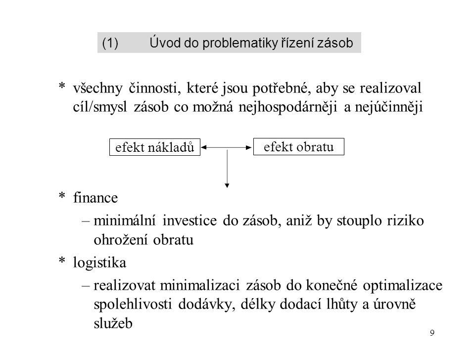 9 *všechny činnosti, které jsou potřebné, aby se realizoval cíl/smysl zásob co možná nejhospodárněji a nejúčinněji *finance –minimální investice do zásob, aniž by stouplo riziko ohrožení obratu *logistika –realizovat minimalizaci zásob do konečné optimalizace spolehlivosti dodávky, délky dodací lhůty a úrovně služeb efekt nákladů efekt obratu (1)Úvod do problematiky řízení zásob