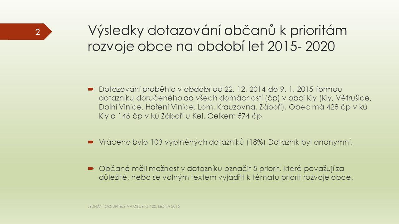 Výsledky dotazování občanů k prioritám rozvoje obce na období let 2015- 2020  Dotazování proběhlo v období od 22.