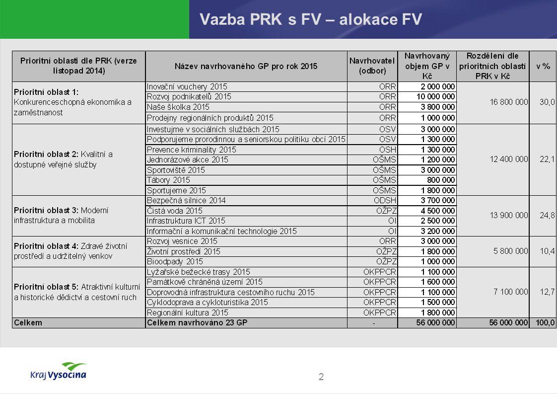 2 Vazba PRK s FV – alokace FV