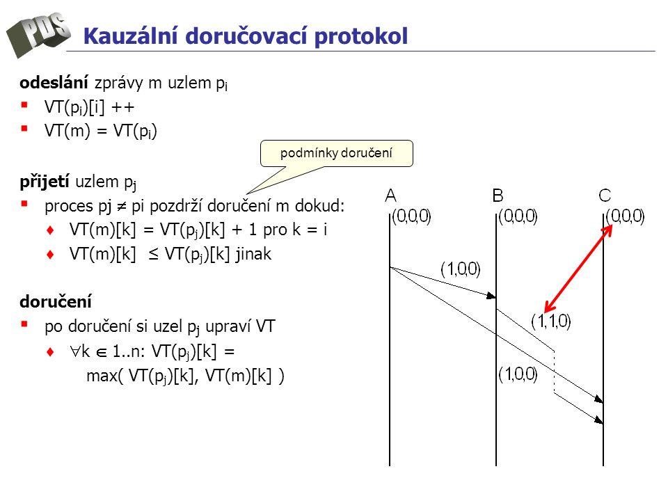 Kauzální doručovací protokol odeslání zprávy m uzlem p i ▪ VT(p i )[i] ++ ▪ VT(m) = VT(p i ) přijetí uzlem p j ▪ proces pj  pi pozdrží doručení m dokud: ♦ VT(m)[k] = VT(p j )[k] + 1 pro k = i ♦ VT(m)[k] ≤ VT(p j )[k] jinak doručení ▪ po doručení si uzel p j upraví VT ♦  k  1..n: VT(p j )[k] = max( VT(p j )[k], VT(m)[k] ) podmínky doručení