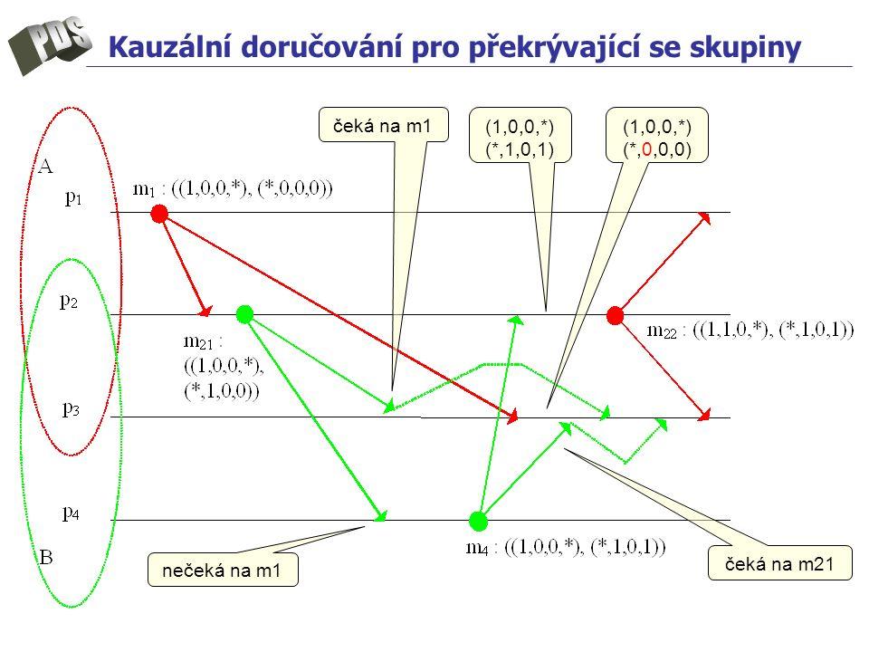 Kauzální doručování pro překrývající se skupiny nečeká na m1 čeká na m1 čeká na m21 (1,0,0,*) (*,0,0,0) (1,0,0,*) (*,1,0,1)