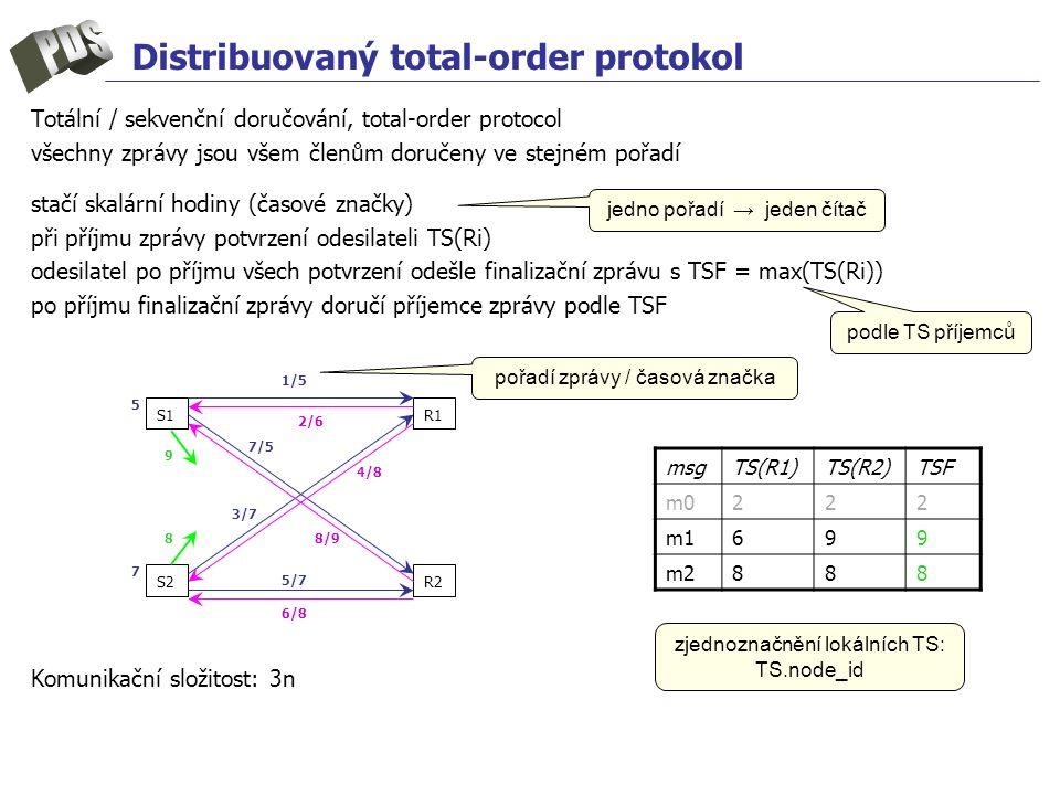 Distribuovaný total-order protokol Totální / sekvenční doručování, total-order protocol všechny zprávy jsou všem členům doručeny ve stejném pořadí stačí skalární hodiny (časové značky) při příjmu zprávy potvrzení odesilateli TS(Ri) odesilatel po příjmu všech potvrzení odešle finalizační zprávu s TSF = max(TS(Ri)) po příjmu finalizační zprávy doručí příjemce zprávy podle TSF Komunikační složitost: 3n S1 S2R2 R1 1/5 3/7 7/5 5/7 4/8 8/9 2/6 6/8 5 7 9 8 msgTS(R1)TS(R2)TSF m0222 m1699 m2888 pořadí zprávy / časová značka zjednoznačnění lokálních TS: TS.node_id jedno pořadí → jeden čítač podle TS příjemců