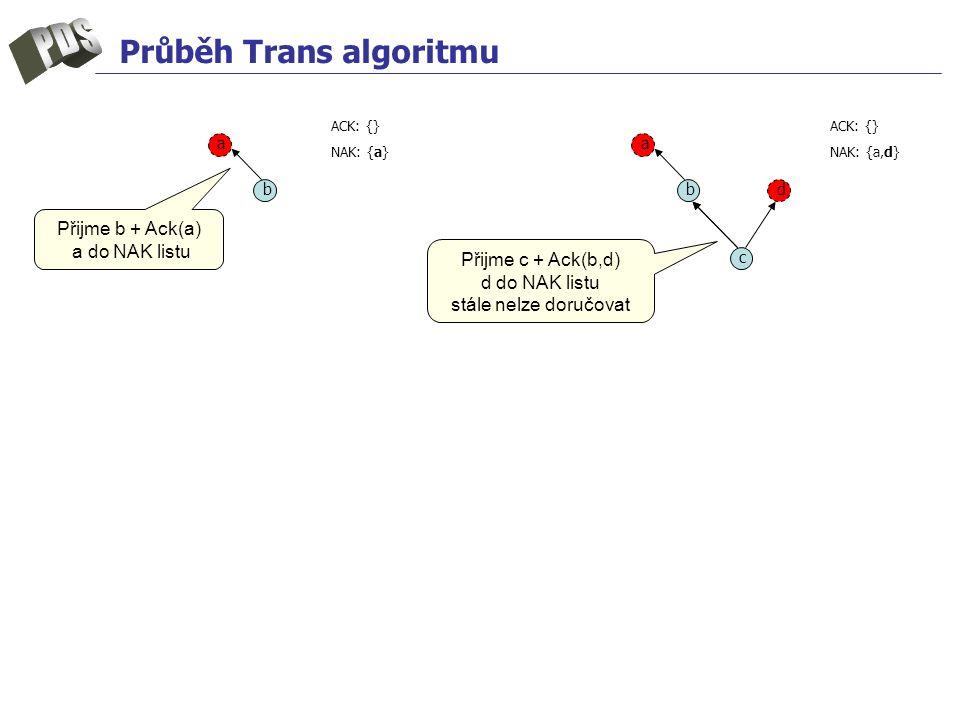 Průběh Trans algoritmu a b c d a b ACK: {} NAK: {a} ACK: {} NAK: {a,d} Přijme b + Ack(a) a do NAK listu Přijme c + Ack(b,d) d do NAK listu stále nelze doručovat