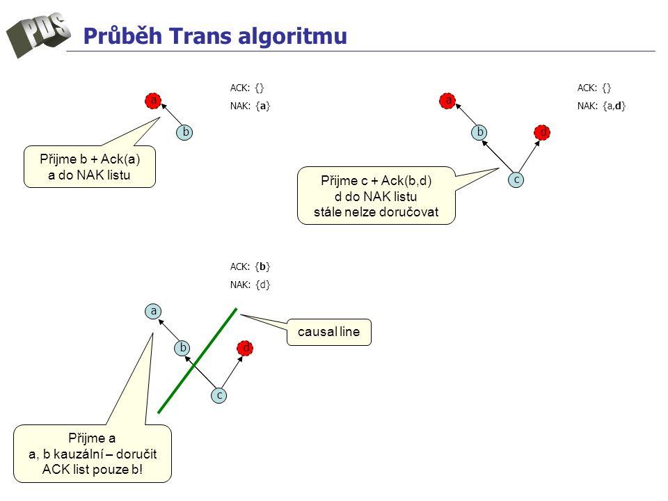 Průběh Trans algoritmu b c d a b c d a a b ACK: {} NAK: {a} ACK: {} NAK: {a,d} ACK: {b} NAK: {d} Přijme b + Ack(a) a do NAK listu Přijme c + Ack(b,d) d do NAK listu stále nelze doručovat Přijme a a, b kauzální – doručit ACK list pouze b.