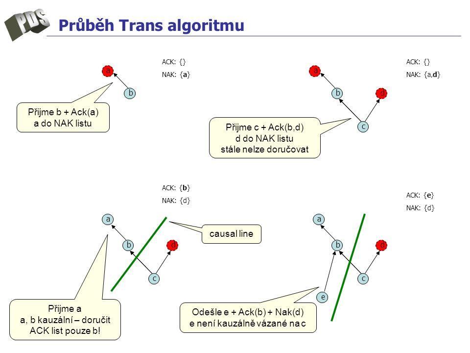 Průběh Trans algoritmu b c d e b c d a b c d aa a b ACK: {} NAK: {a} ACK: {} NAK: {a,d} ACK: {b} NAK: {d} ACK: {e} NAK: {d} Přijme b + Ack(a) a do NAK