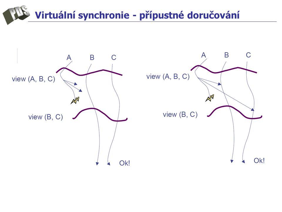 Virtuální synchronie - přípustné doručování