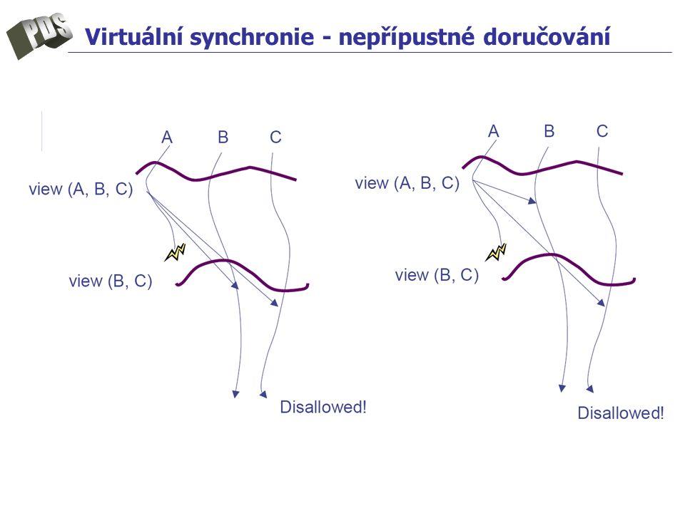 Virtuální synchronie - nepřípustné doručování