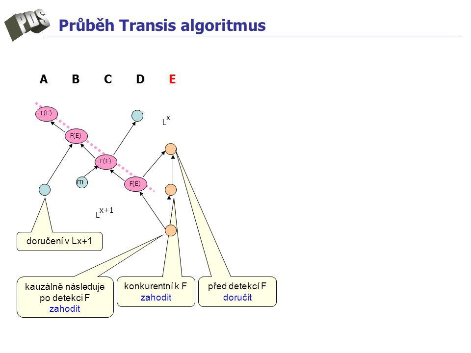 konkurentní k F zahodit Průběh Transis algoritmus m LxLx F(E) L x+1 A B C D E doručení v Lx+1 před detekcí F doručit kauzálně následuje po detekci F zahodit