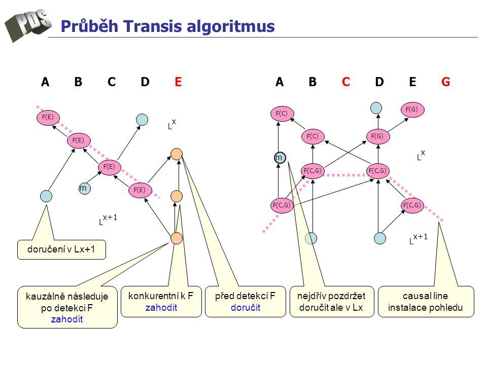 konkurentní k F zahodit Průběh Transis algoritmus m LxLx A B C D E G F(E) F(C,G) F(E) L x+1 F(C)F(G) A B C D E F(C,G) F(G) F(C) mLxLx L x+1 doručení v