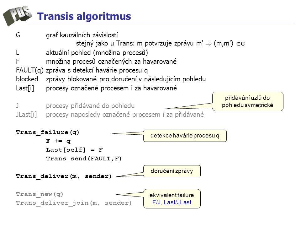 Transis algoritmus Ggraf kauzálních závislostí stejný jako u Trans: m potvrzuje zprávu m  (m,m )  G Laktuální pohled (množina procesů) Fmnožina procesů označených za havarované FAULT(q)zpráva s detekcí havárie procesu q blockedzprávy blokované pro doručení v následujícím pohledu Last[i]procesy označené procesem i za havarované Jprocesy přidávané do pohledu JLast[i]procesy naposledy označené procesem i za přidávané Trans_failure(q) F += q Last[self] = F Trans_send(FAULT,F) Trans_deliver(m, sender) Trans_new(q) Trans_deliver_join(m, sender) ekvivalent failure F/J, Last/JLast detekce havárie procesu q doručení zprávy přidávání uzlů do pohledu symetrické