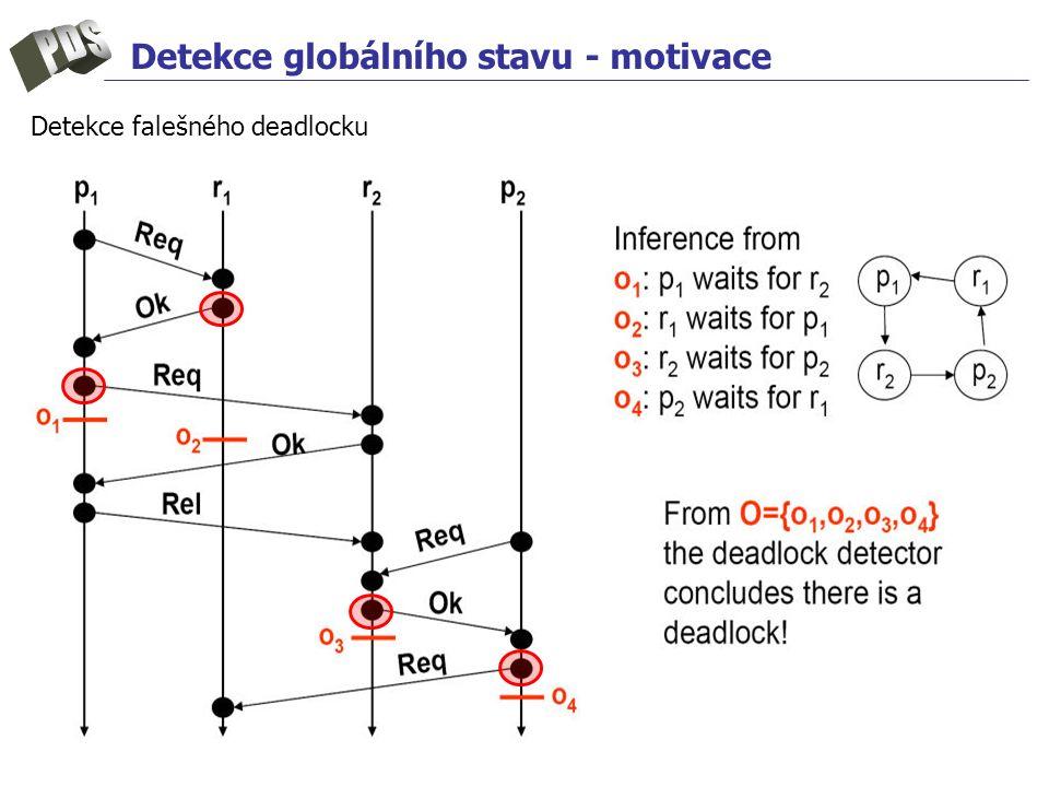 Detekce globálního stavu - motivace Detekce falešného deadlocku