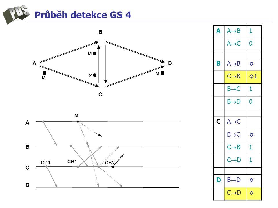 Průběh detekce GS 4 A ABAB 1 ACAC 0 B ABAB ◊ CBCB ◊1◊1 BCBC 1 BDBD 0 C ACAC BCBC ◊ CBCB 1 CDCD 1 D BDBD ◊ CDCD ◊ A B C D A B C