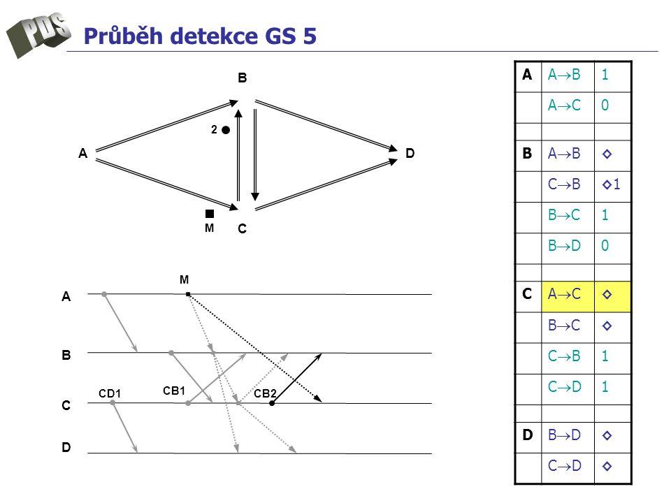 Průběh detekce GS 5 A ABAB 1 ACAC 0 B ABAB ◊ CBCB ◊1◊1 BCBC 1 BDBD 0 C ACAC ◊ BCBC ◊ CBCB 1 CDCD 1 D BDBD ◊ CDCD ◊ A B C D A B C D CD1 M M CB1 2 CB2