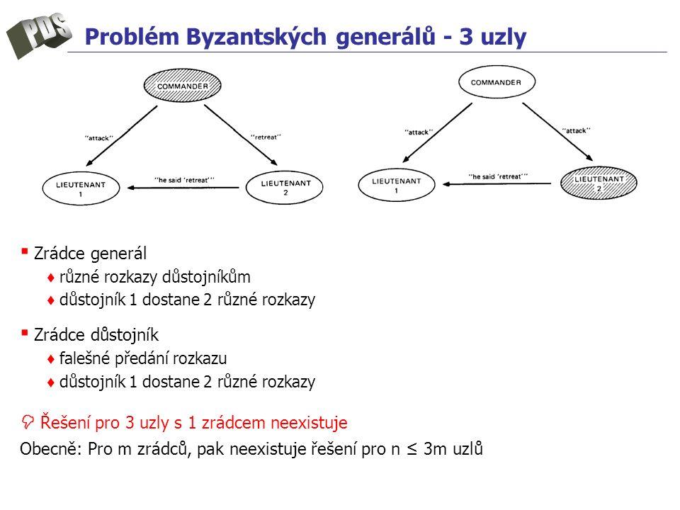 Problém Byzantských generálů - 3 uzly ▪ Zrádce generál ♦ různé rozkazy důstojníkům ♦ důstojník 1 dostane 2 různé rozkazy ▪ Zrádce důstojník ♦ falešné