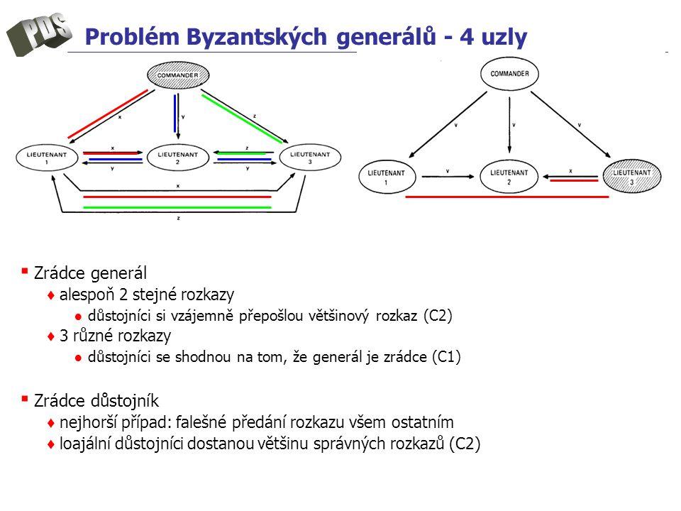 Problém Byzantských generálů - 4 uzly ▪ Zrádce generál ♦ alespoň 2 stejné rozkazy ● důstojníci si vzájemně přepošlou většinový rozkaz (C2) ♦ 3 různé r
