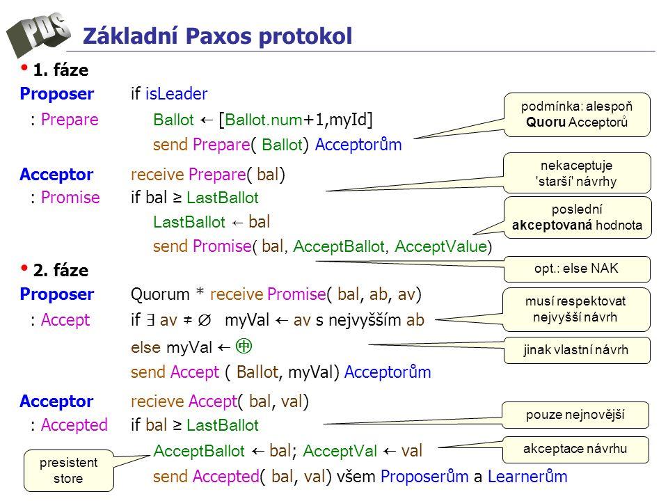 Základní Paxos protokol 1. fáze Proposer if isLeader : Prepare Ballot ← [ Ballot.num +1,myId] send Prepare( Ballot ) Acceptorům Acceptor receive Prepa