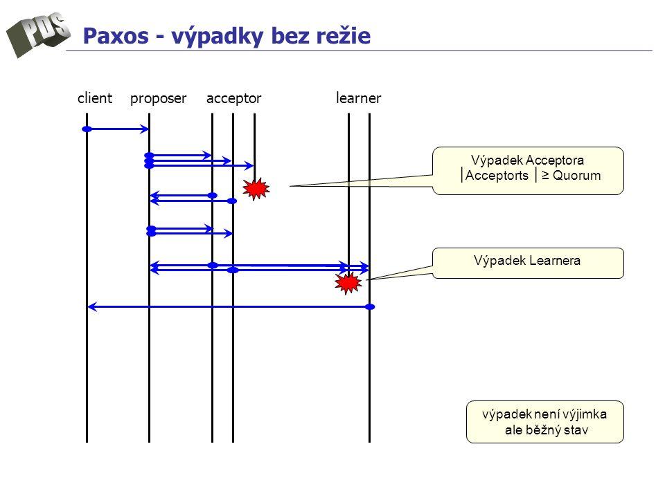 Paxos - výpadky bez režie client proposer acceptor learner Výpadek Acceptora ▕ Acceptorts ▕ ≥ Quorum Výpadek Learnera výpadek není výjimka ale běžný s